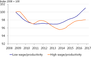 Figure 16: More jobs growth in low-wage/low-productivity sectors*