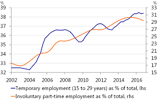 Figure 17: Rising job insecurity