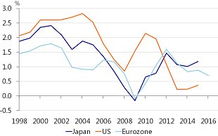 Figure 18: Labour productivity growth stagnant in the developed world