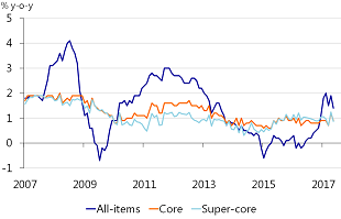 Figure 1: Headline inflation has soared - but core inflation still has not