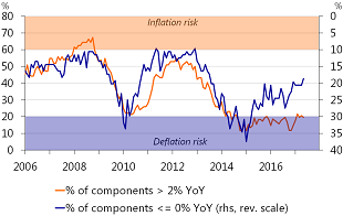 Figure 2: Diffusion indices: deflation risks have been falling since 2015