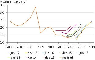 Figure 7: J-curve in ECB staff wage projections: continued disappointment