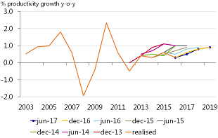 Figure 8: … whilst productivity has tended to be weaker than forecast as well