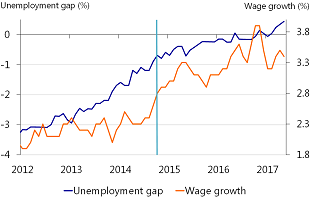 Figure 9: US wage growth only started taking off as unemployment nearly closed