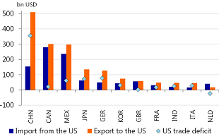 Figure 1: Trade deficit of the US with China is 350bn USD in 2016