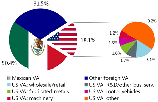 Figure 7: Breakdown of American value added in Mexican motor vehicle export to the US