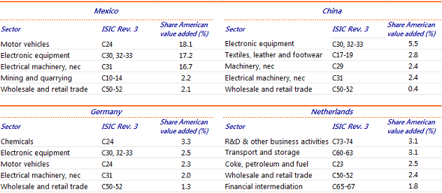 Table 1: Share of American value added in foreign final goods export to the US