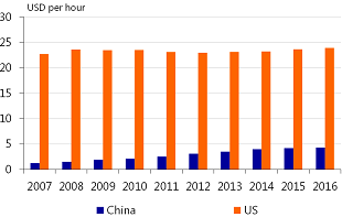Figure 10: Manufacturing hourly labour compensation in US is ten times higher than in China