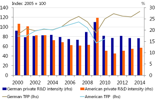 Figure 11: German car sector outperforms US in terms of R&D and productivity