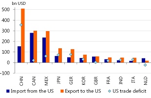 Figure 1: Trade deficit of the US with China is USD 350bn in 2016