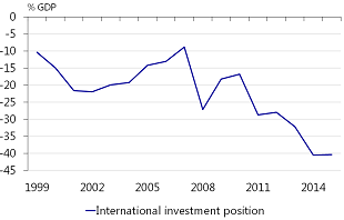 Figure 6: US international investment position has deteriorated to -40% in 2015