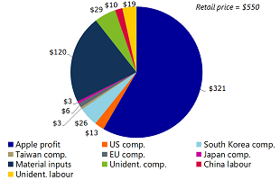 Figure 8: Chinese labour captures 1.8% revenue share for manufacturing the iPhone 4