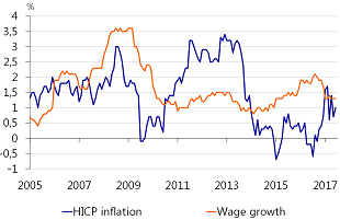 Figure 4: Wage growth subdued