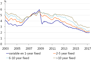 Mortgage interest rate on new mortgages by term