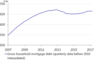 Total gross mortgage debt in the Netherlands