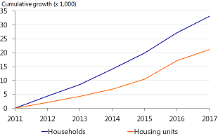 Figure 15: Rise in number of households in Amsterdam greater than increase in housing stock