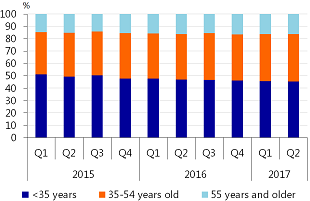 Figure 3: Transactions by age category