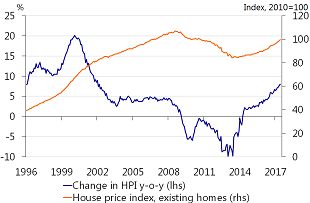 Figure 5: Price index for existing owner-occupied homes (PBK) rising sharply