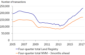 Figure A: Comparison of transaction growth between the Land Registry and the NVM