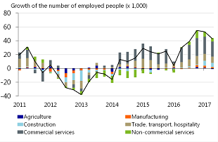 Figure 3: More jobs in construction and commercial services