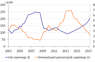 Figure 4: Number of job vacancies quickly rising
