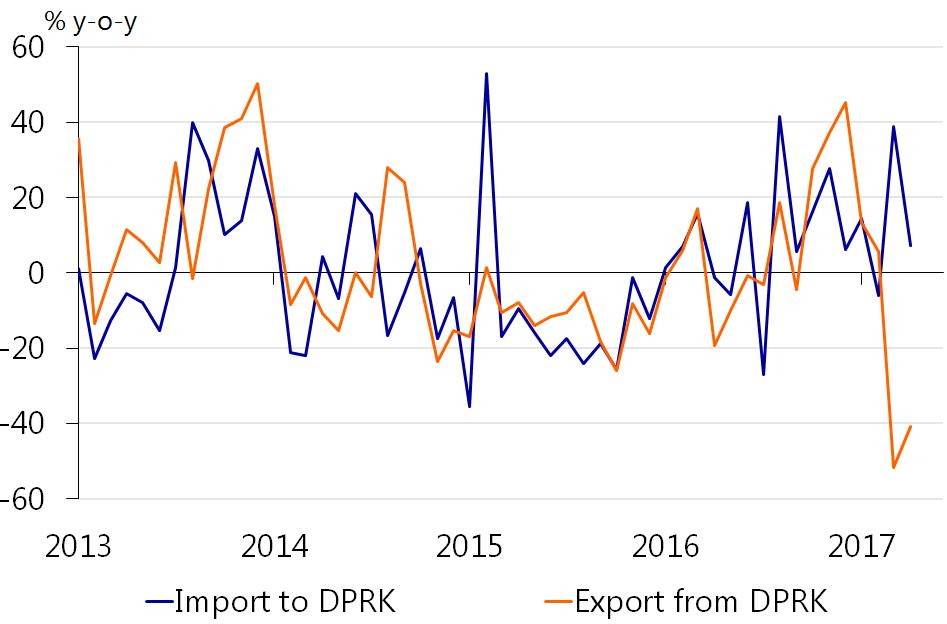 North Korea's pressure point: the economy - RaboResearch
