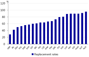 Figure 1: Net pension replacement rates as % of pre-retirement income in 2014 including PAYG