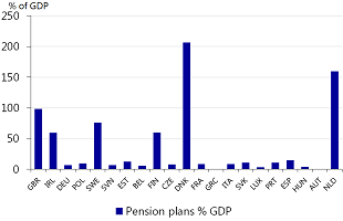 Figure 2: Fully funded pension assets in pension funds or individual plans as % of GDP in 2014