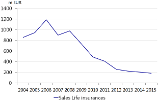 Figure 3: Yearly sales of individual life insurance excluding mortgage linked products