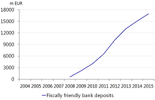 Figure 4: Total fiscally friendly bank deposits ('Banksparen') excluding mortgage linked products