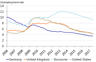 Figure 2: From the highest to the lowest unemployment of the Eurozone