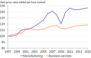 Figure 3: Productivity growth in services is very low