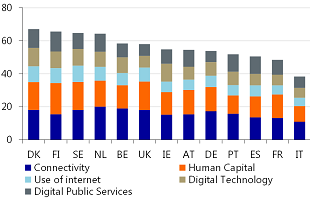 Figure 4: The not-so digital economy of Germany is lagging most of its peers