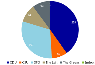 Figure 8: Composition of the current 18th Bundestag