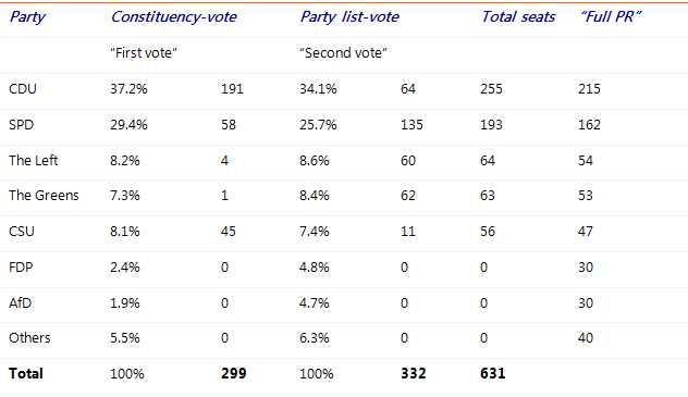 Table 1: 2013 elections result: percentages and seats