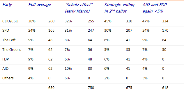 Table 2: Scenarios: percentages and seats