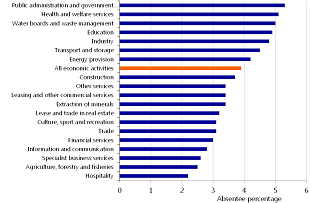 Figure 4: Large variations in absenteeism between sectors