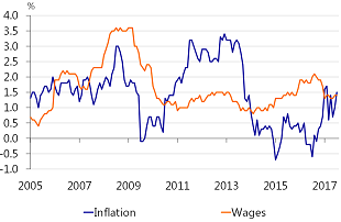 Figure 5: Wages are lagging