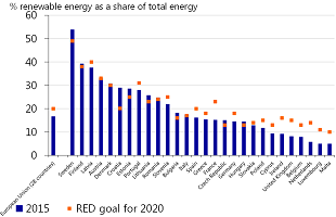 Figure 6: The Netherlands is lagging the European target for the proportion of renewable energy
