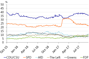 Figure 1: Opinion polls going into the German federal elections