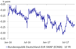 Figure 5: Long-term German bond-OIS spread has been relatively stable
