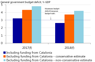 Figure 2: Budget cuts necessary if Catalonia separates from Spain