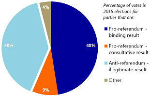 Figure 3: 40% of the electorate supports opposition parties that oppose the referendum