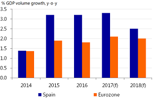 Figure 4: Economic recovery Spain remains on track