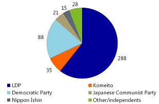 Figure 1: Lower house seats before…