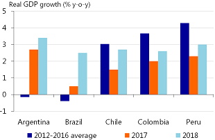 Figure 4: Argentinian economy grows faster than its peers