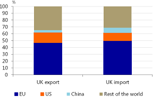 Figure 2: The EU is UK's most important trading partner
