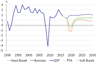 Figure 4: Brexit causes UK recession and hurts potential growth