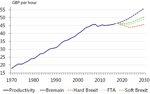 Figure 5: Labour productivity per hour in hard Brexit is £10 lower than in Bremain