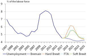Figure 7: Unemployment jumps, but no permanent damage is expected